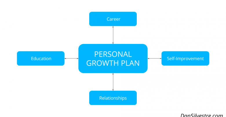 Personal Development And Personal Growth In Watching Movies
