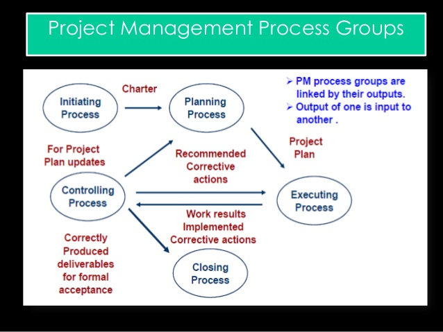 Project Management- Important PM Courses