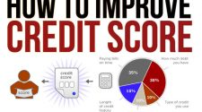 Effective Steps to Improve Your Credit Score