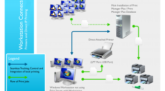 WHAT CAN PRINTER SERVER SOFTWARE DO FOR YOUR BUSINESS?