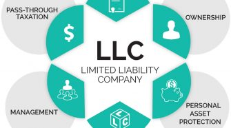 Is A Series LLC Business Structure Right for You?