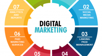 What Is Full Service B2B Digital Marketing Agency