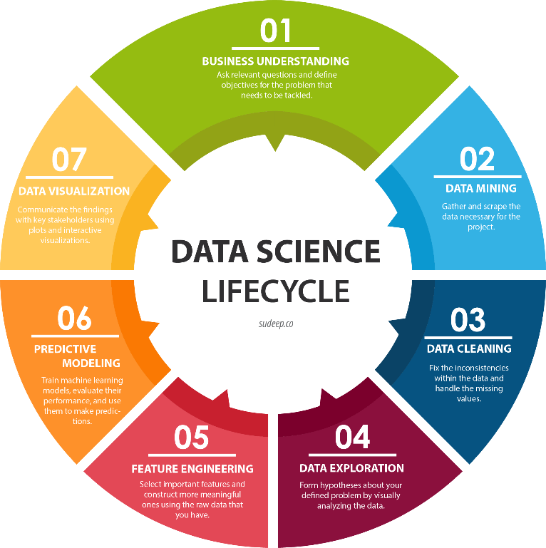 Image result for life cycle of data science