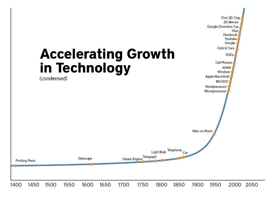 Image result for technology boom graph