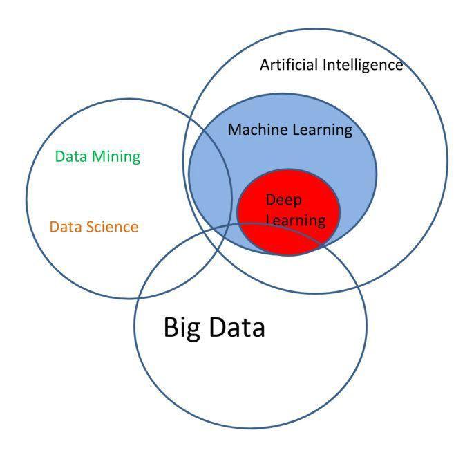Venn diagram data science