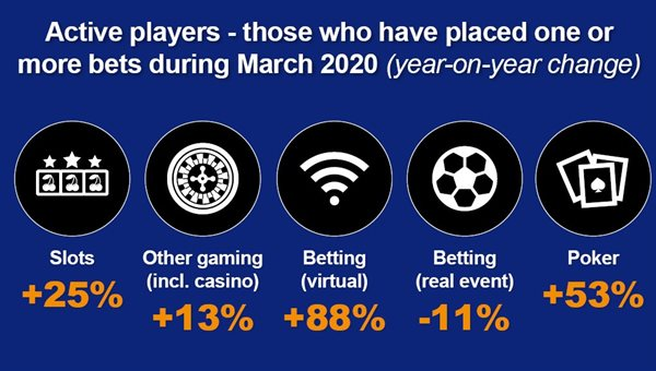 How The Betting Markets Have Been Affected by Covid-19